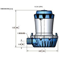 1500-2000 GPH Bilge Pumps