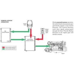 instructions of Glendinning Marine Back-Up/Redundant Gear & Throttle Control Processor for Electronic Engines