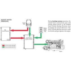 diagram of Glendinning Marine Backup Interconnect Harness for Electronic Engine Controls