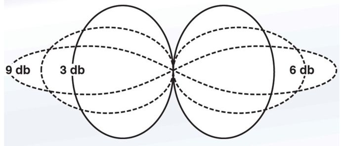 Typical Radiation Patterns